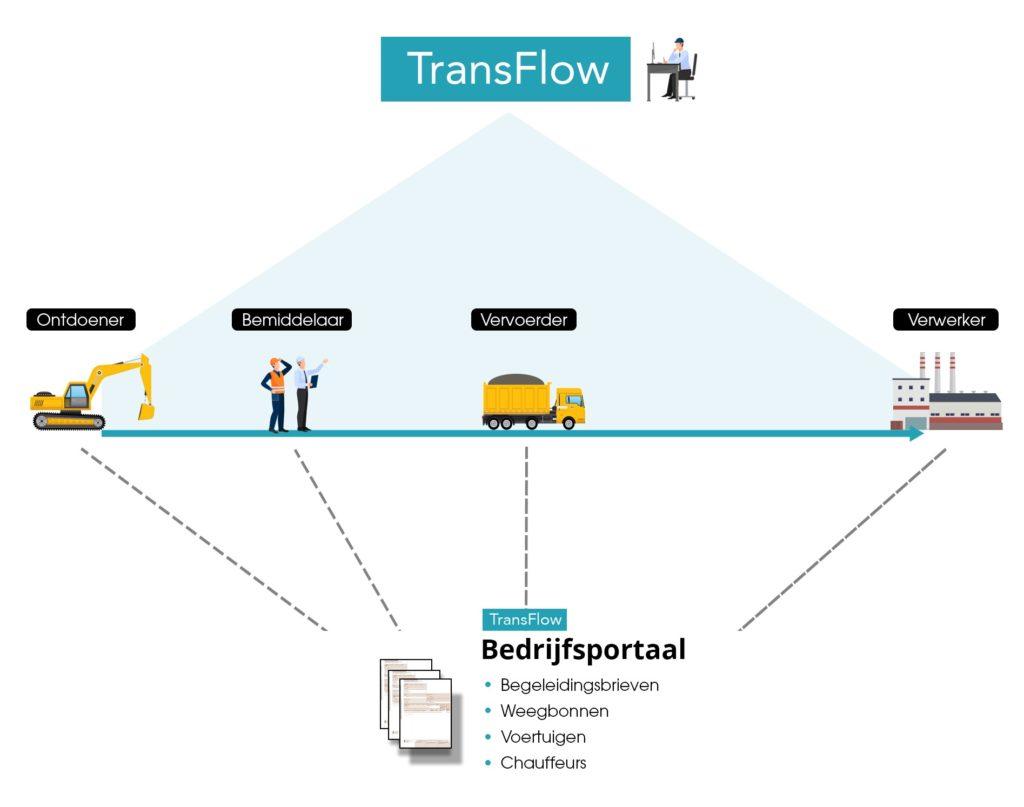 Hoe werkt Transflow